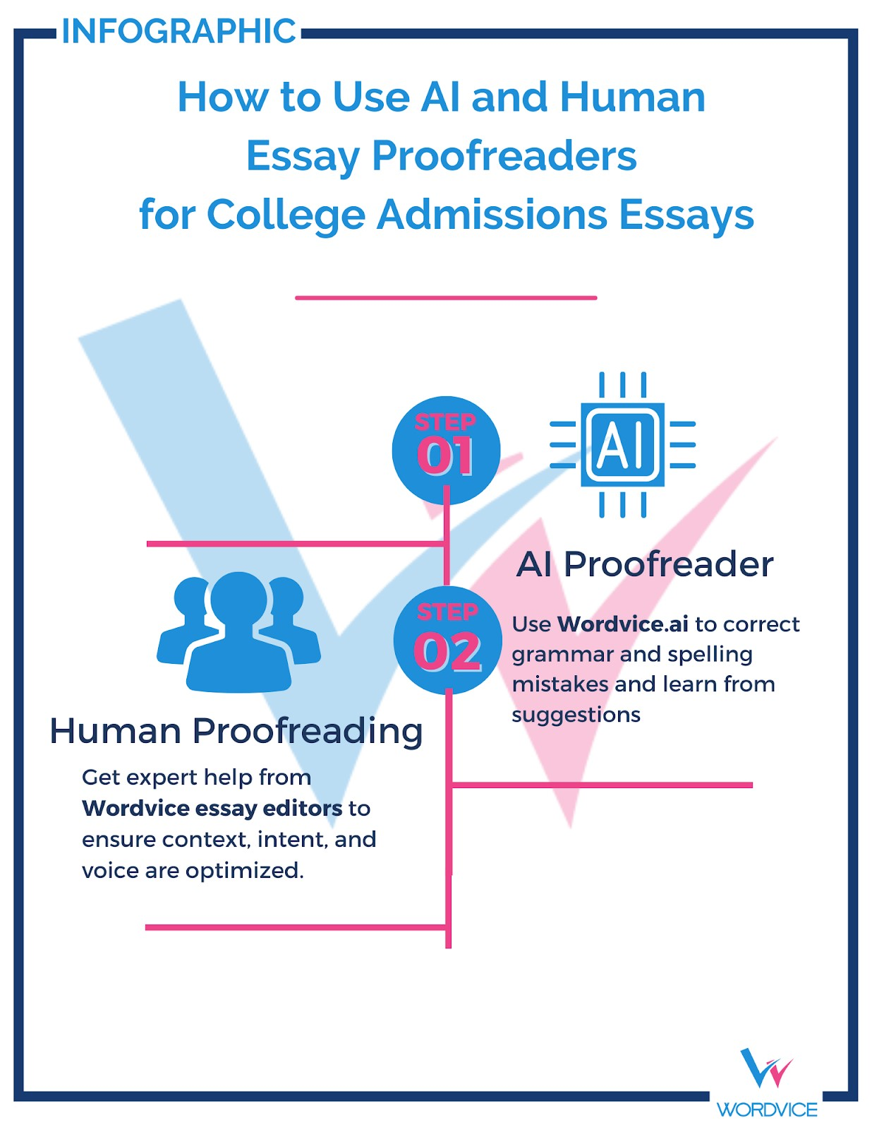 blue and pink infographic, how to use ai and human essay proofreaders for college admissions essays
